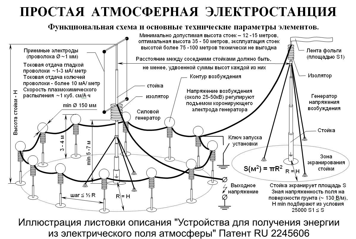 Источники энергии из эфира